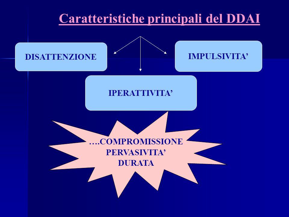 Caratteristiche principali del DDAI DISATTENZIONE IPERATTIVITA' IMPULSIVITA' ….COMPROMISSIONE PERVASIVITA' DURATA
