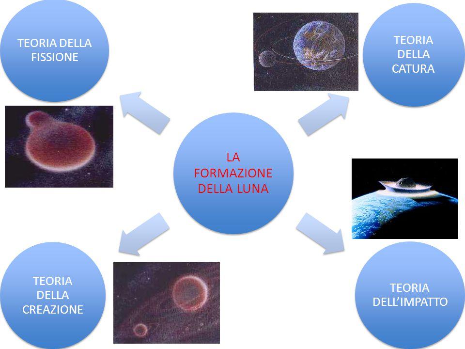 LA STRUTTURA INTERNA La Luna è un corpo celeste internamente differenziato: come la nostra Terra ha una crosta distinta, un mantello e un nucleo.
