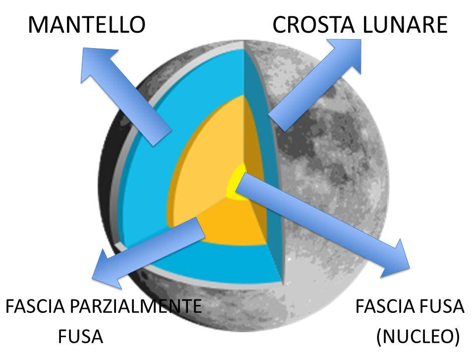 MANTELLO CROSTA LUNARE FASCIA PARZIALMENTE FASCIA FUSA FUSA (NUCLEO)