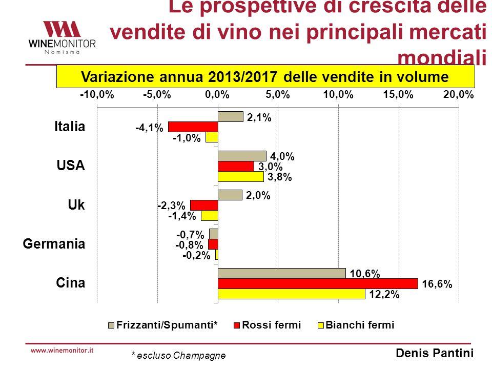 Denis Pantini Le prospettive di crescita delle vendite di vino nei principali mercati mondiali Variazione annua 2013/2017 delle vendite in volume * escluso Champagne