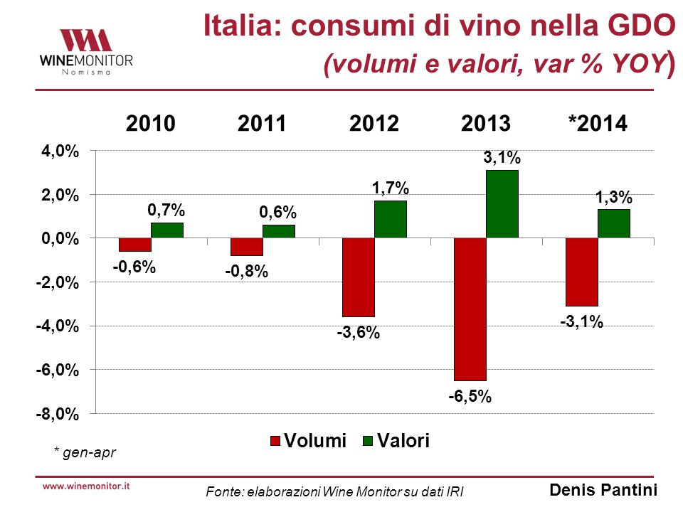 Denis Pantini Italia: consumi di vino nella GDO (volumi e valori, var % YOY ) Fonte: elaborazioni Wine Monitor su dati IRI * gen-apr