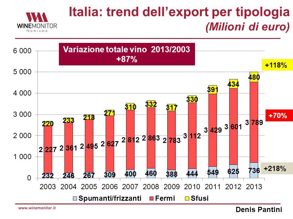 Denis Pantini Top mercati di export per i vini italiani (Milioni di euro) Variazione Top 10 MercatiExport 2013 2013/2012 (Milioni €)(%) Stati Uniti1.0787,1% Germania1.0206,4% Regno Unito61815,4% Svizzera3145,0% Canada280-1,0% Giappone154-0,2% Svezia14115,2% Francia1398,9% Danimarca1336,4% Paesi Bassi1171,8% UE-282.6798,9% BRICS2235,9% TOTALE MONDO5.0397,3%