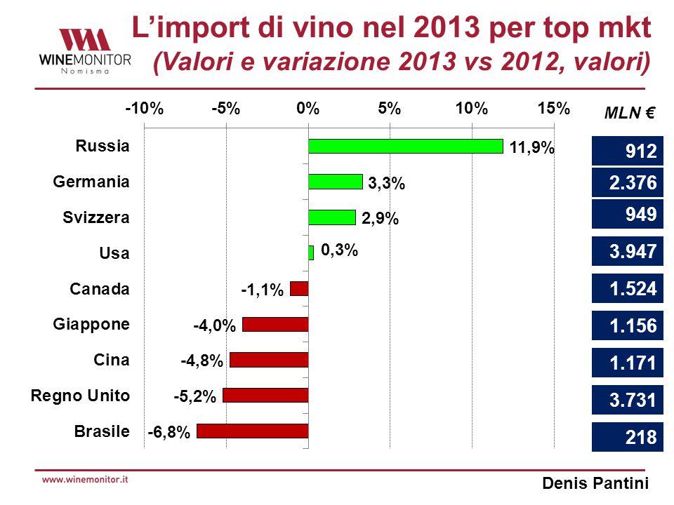 Denis Pantini L'import di vino nel 2013 per top mkt (Valori e variazione 2013 vs 2012, valori) 912 2.376 949 3.947 1.524 1.156 1.171 3.731 218 MLN €