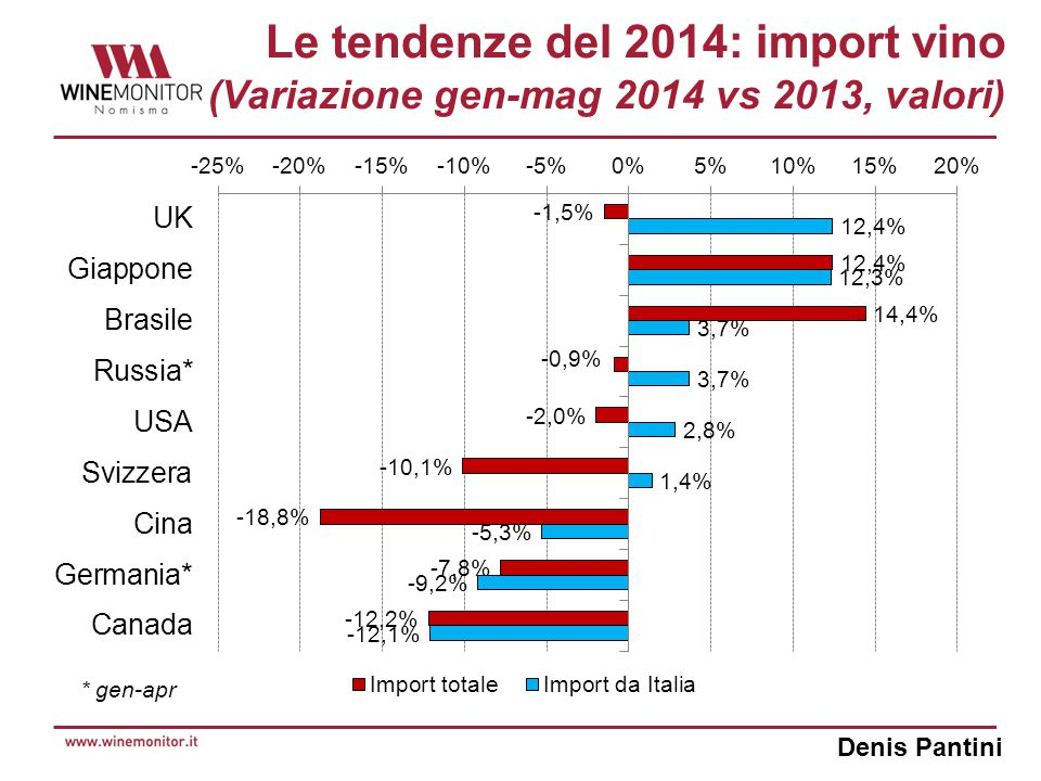 Denis Pantini Le tendenze del 2014: import vino (Variazione gen-mag 2014 vs 2013, valori) * gen-apr