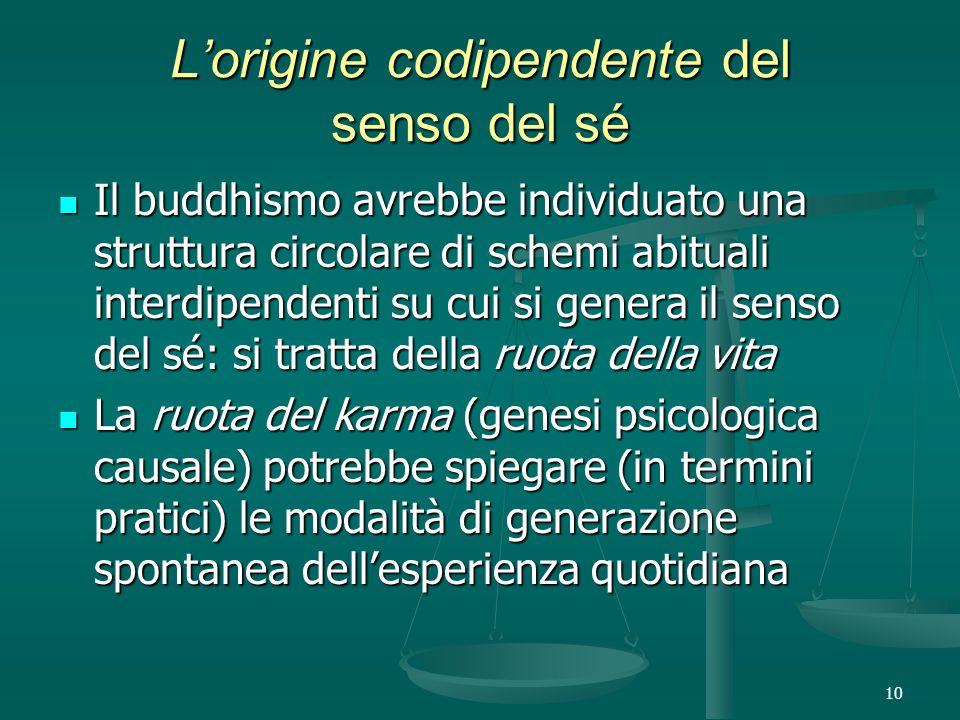 10 L'origine codipendente del senso del sé Il buddhismo avrebbe individuato una struttura circolare di schemi abituali interdipendenti su cui si genera il senso del sé: si tratta della ruota della vita Il buddhismo avrebbe individuato una struttura circolare di schemi abituali interdipendenti su cui si genera il senso del sé: si tratta della ruota della vita La ruota del karma (genesi psicologica causale) potrebbe spiegare (in termini pratici) le modalità di generazione spontanea dell'esperienza quotidiana La ruota del karma (genesi psicologica causale) potrebbe spiegare (in termini pratici) le modalità di generazione spontanea dell'esperienza quotidiana