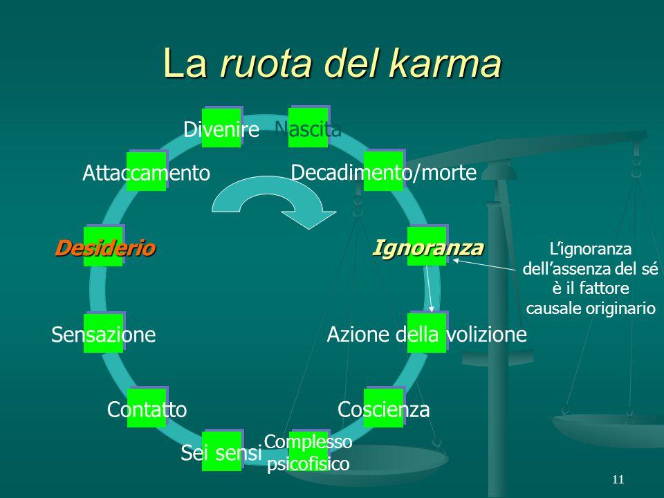 11 La ruota del karma Divenire Attaccamento Desiderio Sensazione Contatto Sei sensi Complesso psicofisico Coscienza Azione della volizione Ignoranza Decadimento/morte Nascita L'ignoranza dell'assenza del sé è il fattore causale originario