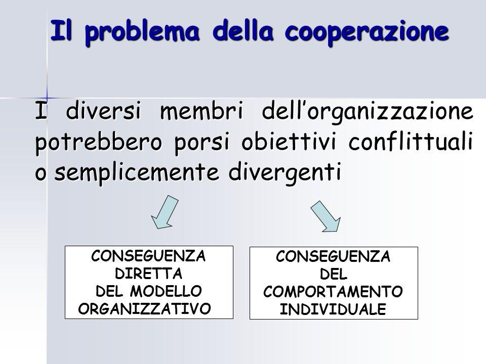 Il problema della cooperazione I diversi membri dell'organizzazione potrebbero porsi obiettivi conflittuali o semplicemente divergenti CONSEGUENZA DIRETTA DEL MODELLO ORGANIZZATIVO CONSEGUENZA DEL COMPORTAMENTO INDIVIDUALE