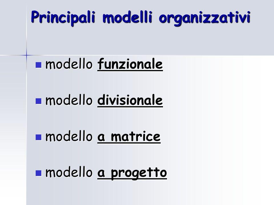 Principali modelli organizzativi modello funzionale modello funzionale modello divisionale modello divisionale modello a matrice modello a matrice modello a progetto modello a progetto