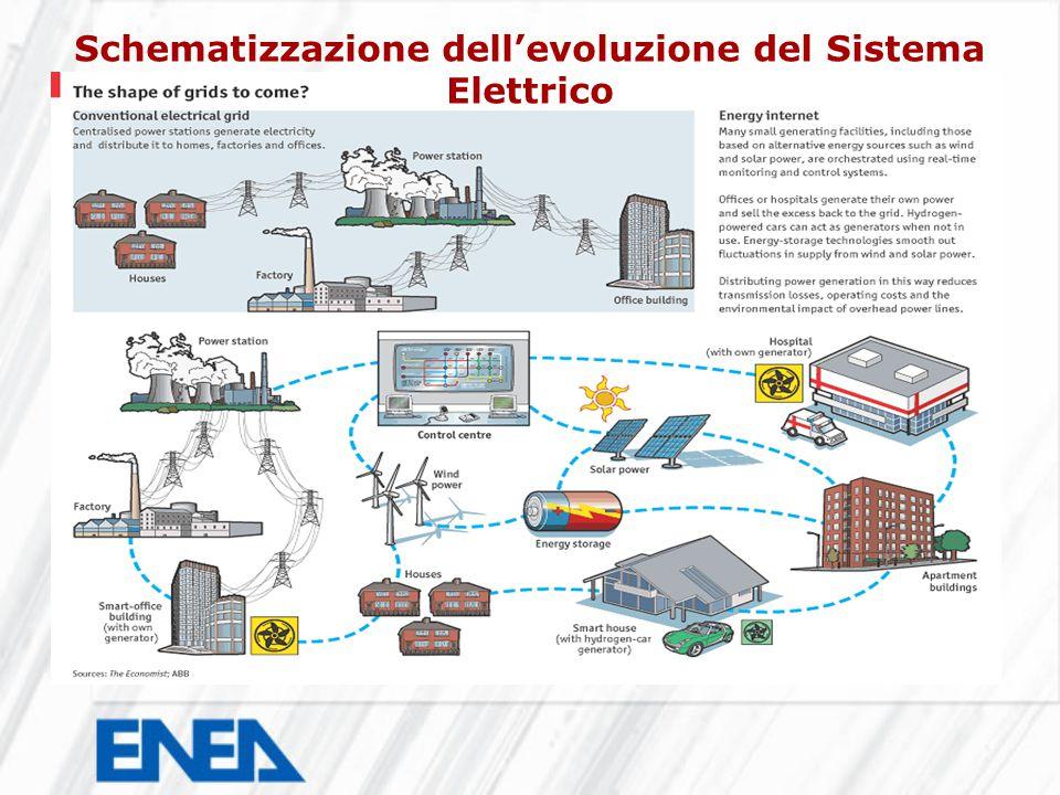 Schematizzazione dell'evoluzione del Sistema Elettrico