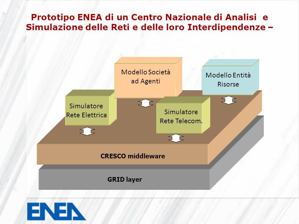 GRID layer CRESCO middleware Simulatore Rete Elettrica Modello Società ad Agenti Modello Entità Risorse Simulatore Rete Telecom.