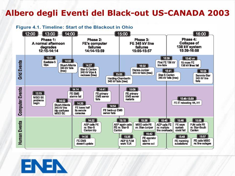 Albero degli Eventi del Black-out US-CANADA 2003
