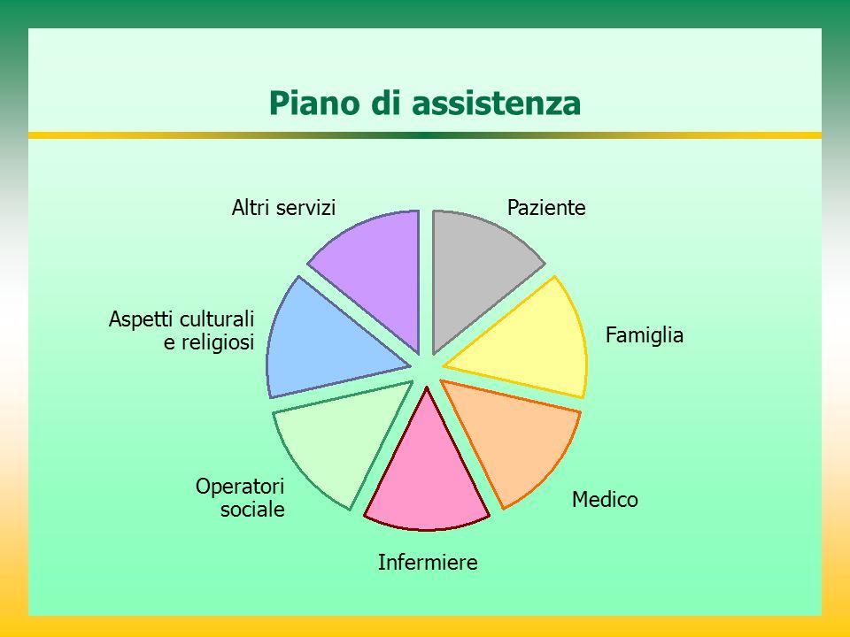 Piano di assistenza Paziente Famiglia Medico Infermiere Operatori sociale Aspetti culturali e religiosi Altri servizi