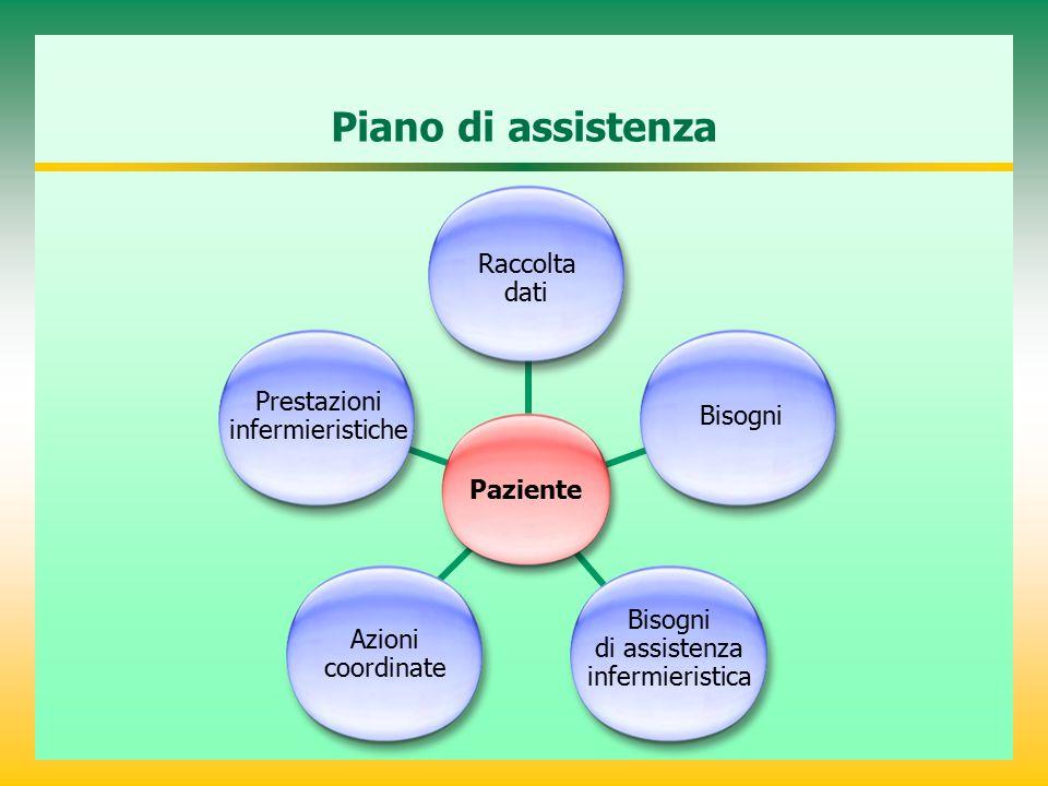 Piano di assistenza Paziente Raccolta dati Prestazioni infermieristiche Bisogni Azioni coordinate Bisogni di assistenza infermieristica