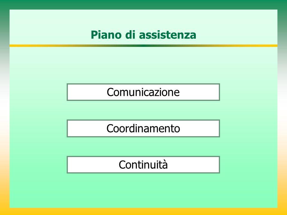 Coordinamento Piano di assistenza Comunicazione Continuità