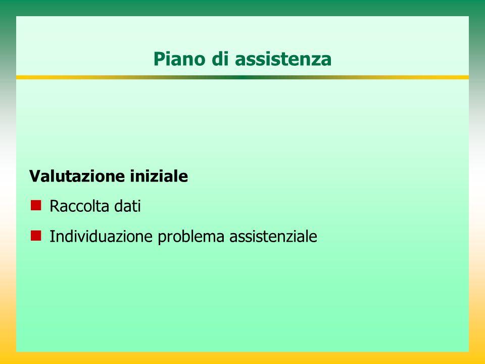 Piano di assistenza Valutazione iniziale R accolta dati I ndividuazione problema assistenziale