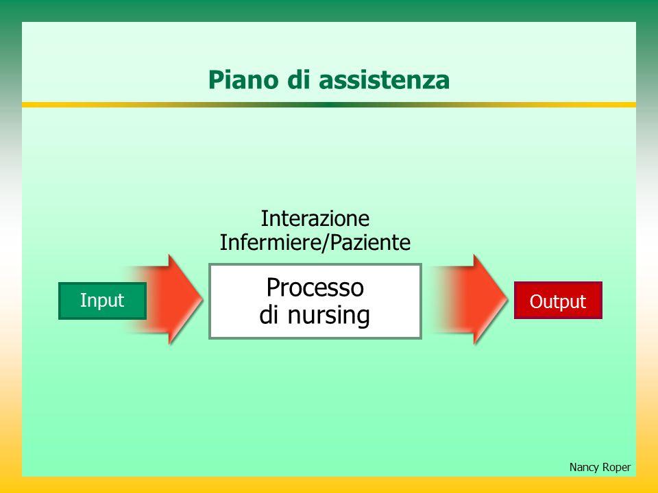Piano di assistenza Nancy Roper Interazione Infermiere/Paziente Output Input