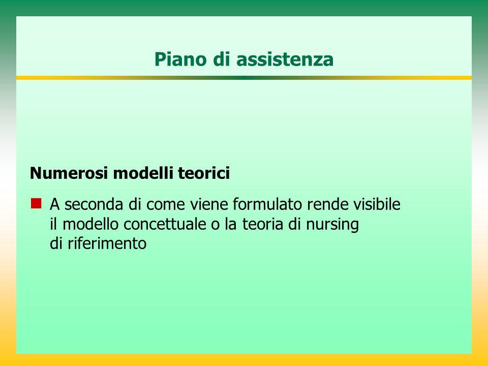 Piano di assistenza Numerosi modelli teorici A seconda di come viene formulato rende visibile il modello concettuale o la teoria di nursing di riferim