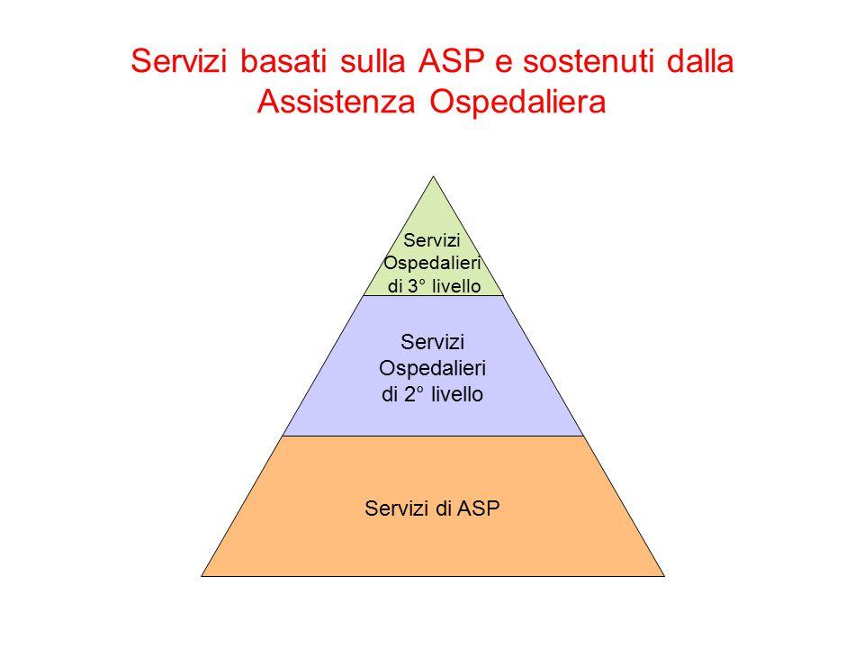 Documento n°4 PHC: now more than ever (2008) Evidenze Scientifiche della ASP Assistenza centrata sulla persona Continuità di cura e assistenza Il team di ASP