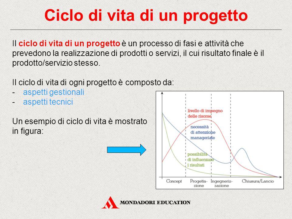 Ciclo di vita di un progetto Il ciclo di vita di un progetto è un processo di fasi e attività che prevedono la realizzazione di prodotti o servizi, il cui risultato finale è il prodotto/servizio stesso.