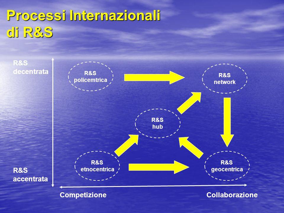 Processi Internazionali di R&S R&S decentrata R&S accentrata CompetizioneCollaborazione R&S policemtrica R&S network R&S etnocentrica R&S geocentrica R&S hub