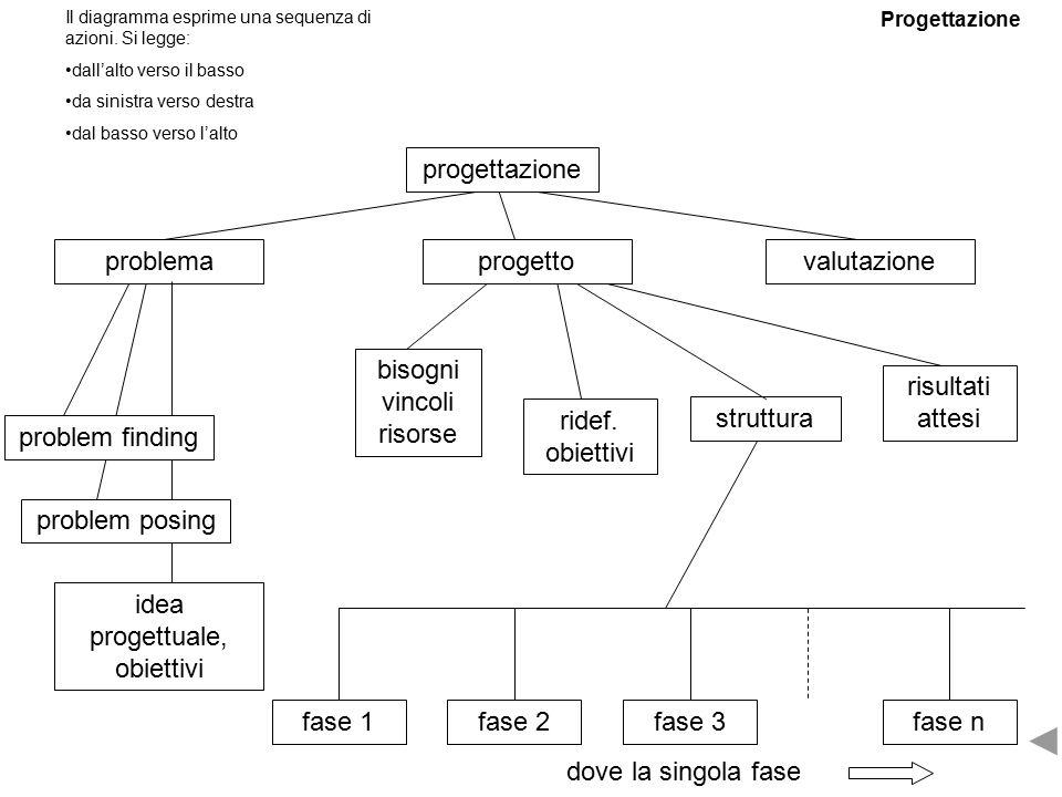 valutazione struttura ridef.