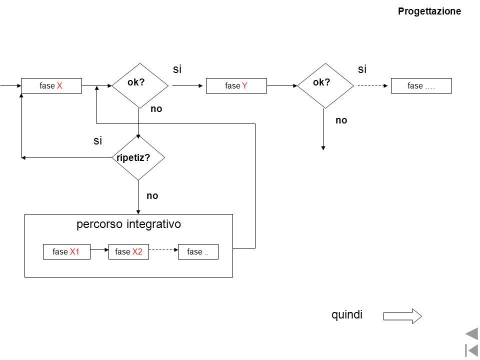 fase Yfase Xfase ….ok. si ripetiz. si no percorso integrativo fase X1fase X2fase..