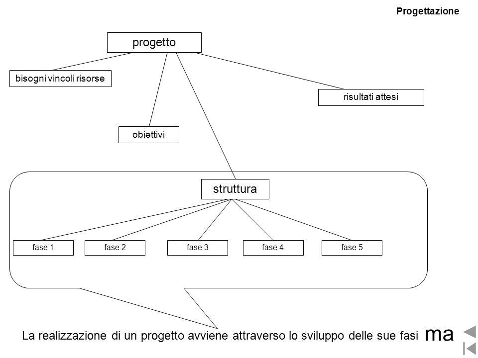 struttura obiettivi bisogni vincoli risorse fase 2 risultati attesi fase 1fase 3fase 4fase 5 La realizzazione di un progetto avviene attraverso lo sviluppo delle sue fasi ma progetto Progettazione