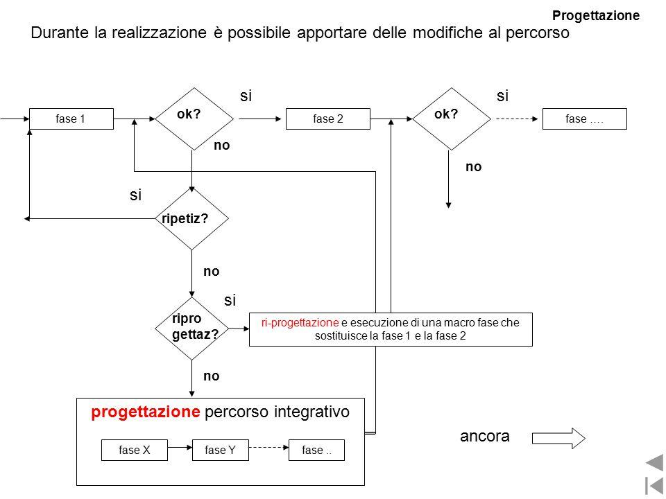 Durante la realizzazione è possibile apportare delle modifiche al percorso fase 2fase 1fase ….