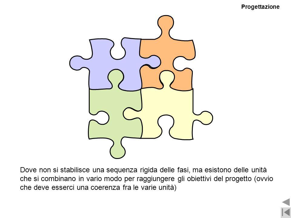 Dove non si stabilisce una sequenza rigida delle fasi, ma esistono delle unità che si combinano in vario modo per raggiungere gli obiettivi del progetto (ovvio che deve esserci una coerenza fra le varie unità) Progettazione