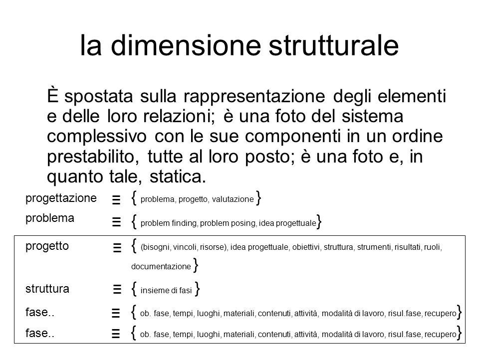 la dimensione strutturale È spostata sulla rappresentazione degli elementi e delle loro relazioni; è una foto del sistema complessivo con le sue componenti in un ordine prestabilito, tutte al loro posto; è una foto e, in quanto tale, statica.