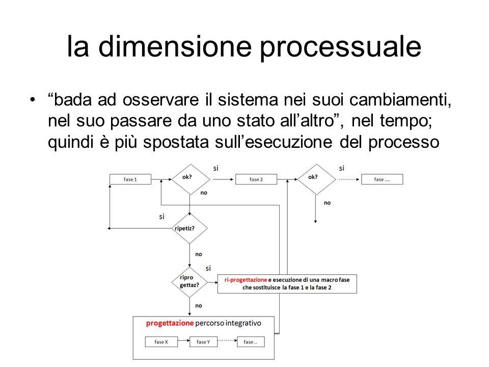 la dimensione processuale bada ad osservare il sistema nei suoi cambiamenti, nel suo passare da uno stato all'altro , nel tempo; quindi è più spostata sull'esecuzione del processo