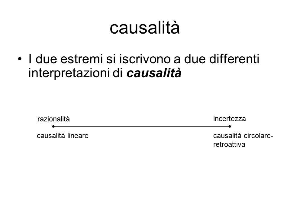causalità I due estremi si iscrivono a due differenti interpretazioni di causalità razionalità incertezza causalità linearecausalità circolare- retroattiva