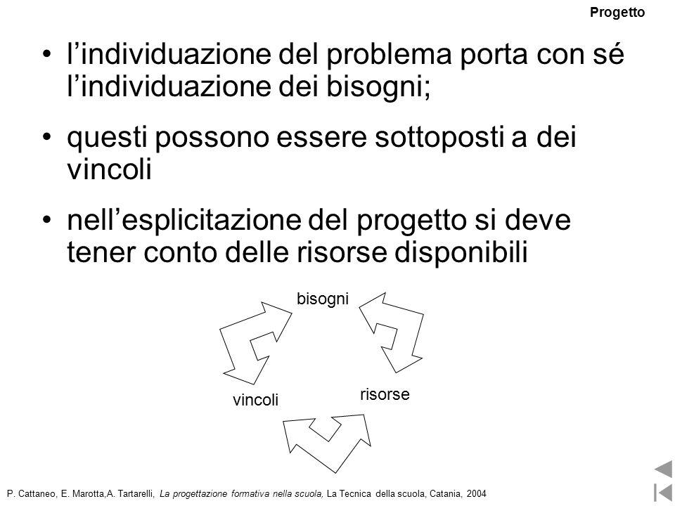 l'individuazione del problema porta con sé l'individuazione dei bisogni; questi possono essere sottoposti a dei vincoli nell'esplicitazione del progetto si deve tener conto delle risorse disponibili bisogni vincoli risorse P.