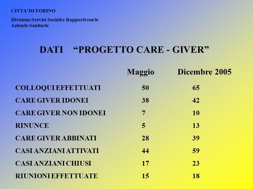 """CITTA' DI TORINO Divisione Servizi Sociali e Rapporti con le Aziende Sanitarie DATI """"PROGETTO CARE - GIVER"""" COLLOQUI EFFETTUATI 5065 CARE GIVER IDONEI"""