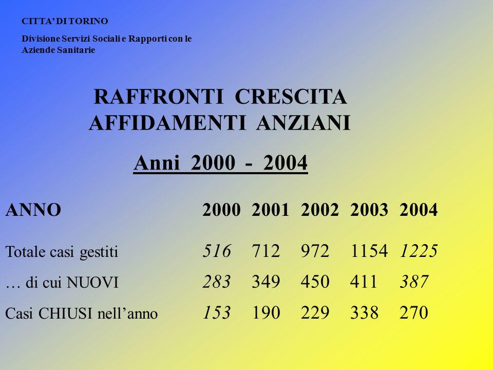 RAFFRONTI CRESCITA AFFIDAMENTI ANZIANI CITTA' DI TORINO Divisione Servizi Sociali e Rapporti con le Aziende Sanitarie Anni 2000 - 2004 ANNO20002001200