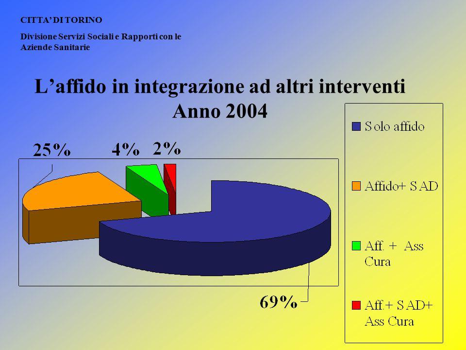 CITTA' DI TORINO Divisione Servizi Sociali e Rapporti con le Aziende Sanitarie L'affido in integrazione ad altri interventi Anno 2004