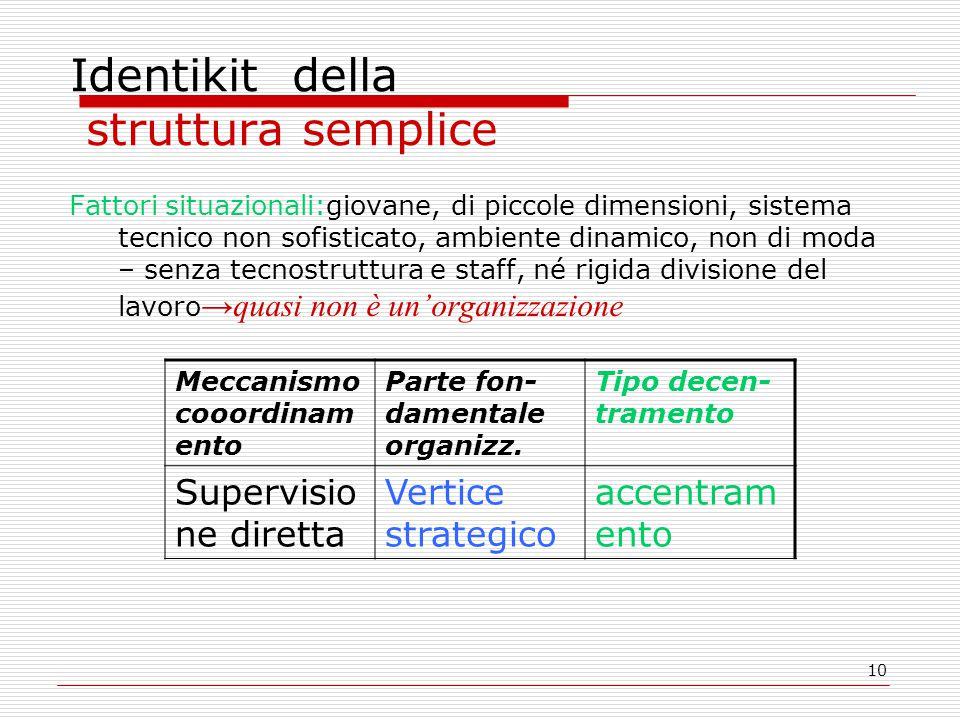 10 Identikit della struttura semplice Fattori situazionali:giovane, di piccole dimensioni, sistema tecnico non sofisticato, ambiente dinamico, non di