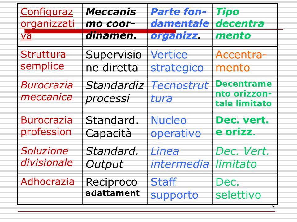 6 Configuraz organizzati va Meccanis mo coor- dinamen. Parte fon- damentale organizz. Tipo decentra mento Struttura semplice Supervisio ne diretta Ver