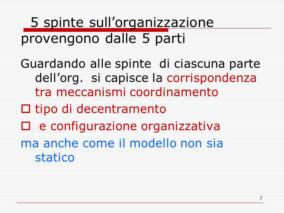 7 5 spinte sull'organizzazione provengono dalle 5 parti Guardando alle spinte di ciascuna parte dell'org. si capisce la corrispondenza tra meccanismi