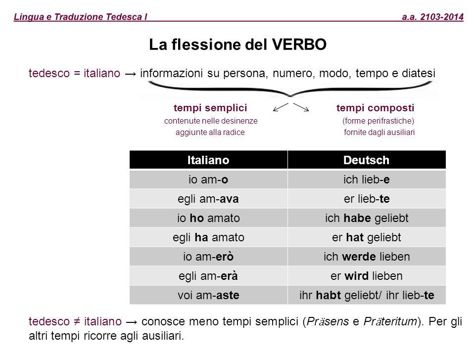 La flessione del VERBO tedesco = italiano → informazioni su persona, numero, modo, tempo e diatesi tempi semplici tempi composti contenute nelle desin