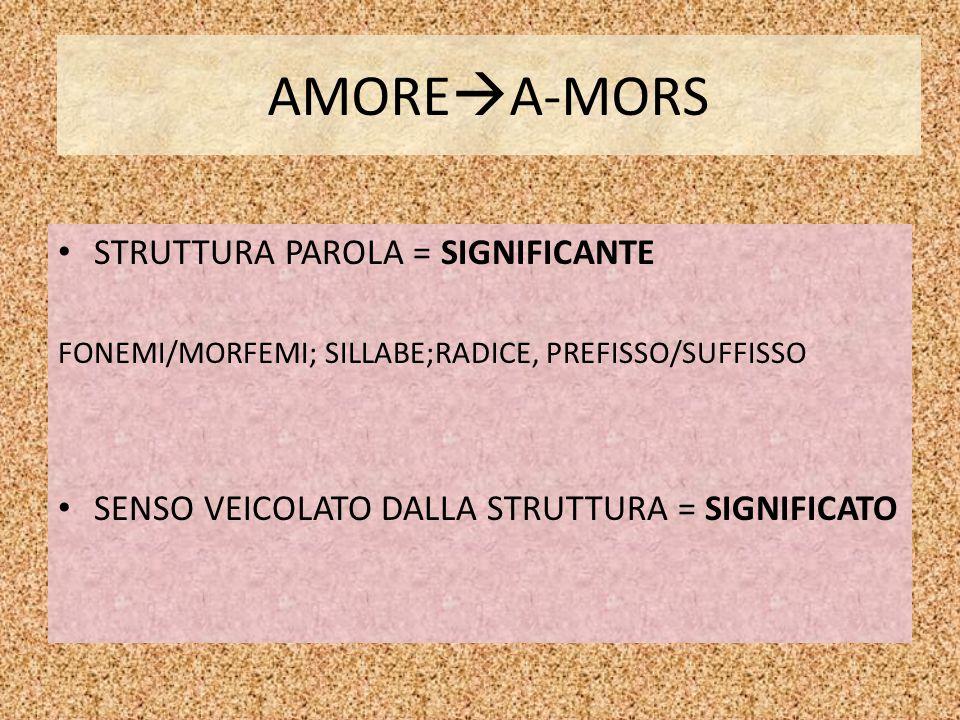 AMORE  A-MORS STRUTTURA PAROLA = SIGNIFICANTE FONEMI/MORFEMI; SILLABE;RADICE, PREFISSO/SUFFISSO SENSO VEICOLATO DALLA STRUTTURA = SIGNIFICATO
