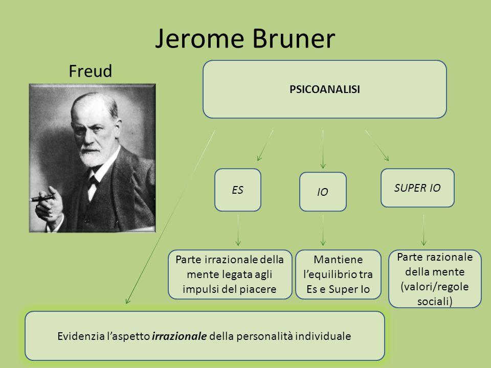 Jerome Bruner Freud PSICOANALISI ES IO SUPER IO Parte irrazionale della mente legata agli impulsi del piacere Mantiene l'equilibrio tra Es e Super Io