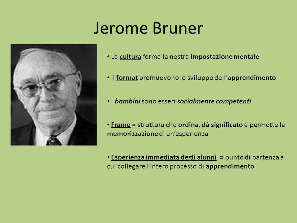 Jerome Bruner La cultura forma la nostra impostazione mentale I format promuovono lo sviluppo dell'apprendimento I bambini sono esseri socialmente com