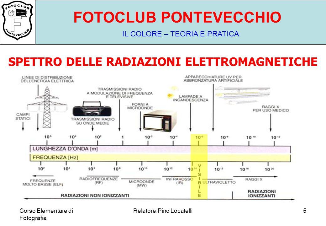 Corso Elementare di Fotografia Relatore:Pino Locatelli5 FOTOCLUB PONTEVECCHIO IL COLORE – TEORIA E PRATICA SPETTRO DELLE RADIAZIONI ELETTROMAGNETICHE