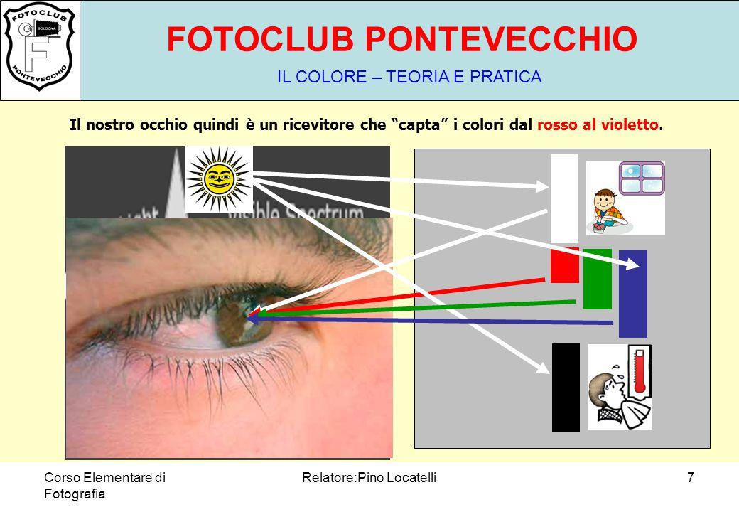 Corso Elementare di Fotografia Relatore:Pino Locatelli7 FOTOCLUB PONTEVECCHIO IL COLORE – TEORIA E PRATICA Il nostro occhio quindi è un ricevitore che capta i colori dal rosso al violetto.