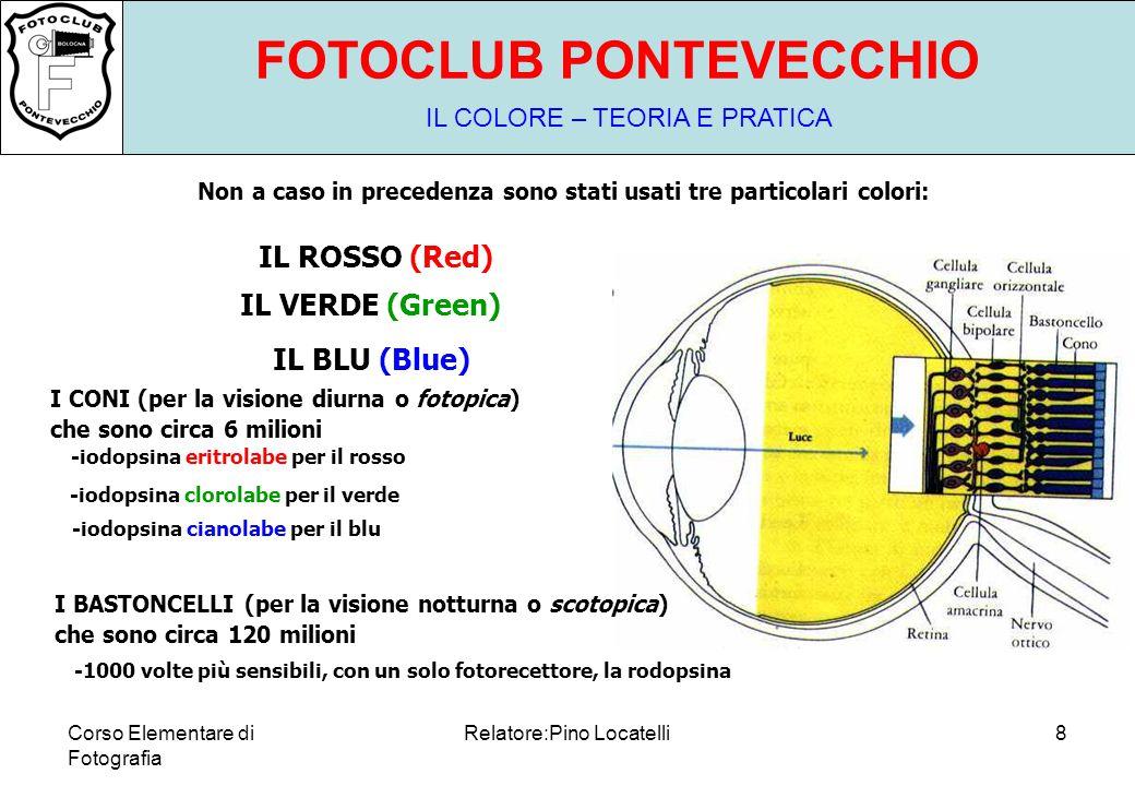 Corso Elementare di Fotografia Relatore:Pino Locatelli8 FOTOCLUB PONTEVECCHIO IL COLORE – TEORIA E PRATICA Non a caso in precedenza sono stati usati tre particolari colori: IL ROSSO (Red) IL VERDE (Green) IL BLU (Blue) I CONI (per la visione diurna o fotopica) che sono circa 6 milioni I BASTONCELLI (per la visione notturna o scotopica) che sono circa 120 milioni -iodopsina cianolabe per il blu -iodopsina clorolabe per il verde -iodopsina eritrolabe per il rosso -1000 volte più sensibili, con un solo fotorecettore, la rodopsina