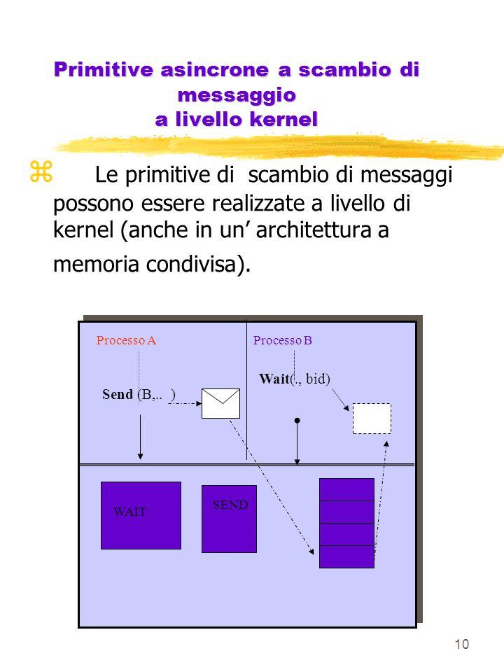 10 WAIT SEND Processo A Send (B,..