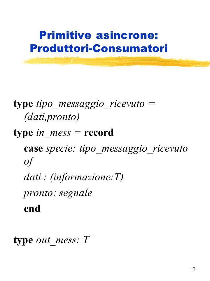 13 Primitive asincrone: Produttori-Consumatori type tipo_messaggio_ricevuto = (dati,pronto) type in_mess = record case specie: tipo_messaggio_ricevuto of dati : (informazione:T) pronto: segnale end type out_mess: T