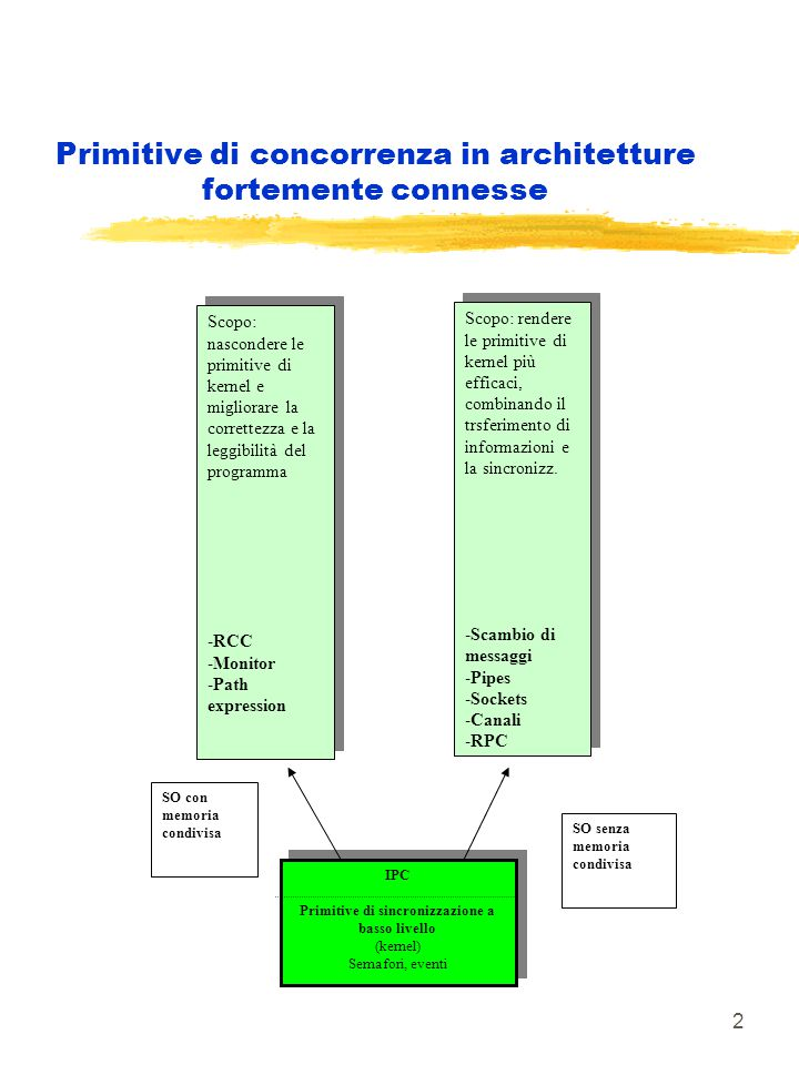 63 Primitive sincrone Produttore- Consumatore con buffer parallelo Process produttore var dati: T; begin while true do begin Send (dati, buffer1) end Process consumatore var dati: T; proc: process; begin while true do begin proc := Receive (dati) end