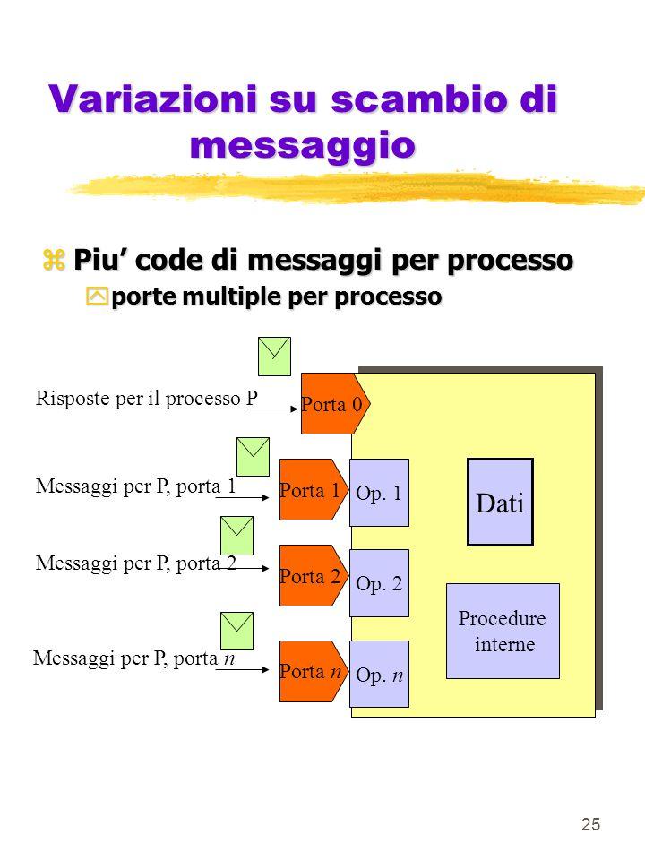 25 Variazioni su scambio di messaggio zPiu' code di messaggi per processo yporte multiple per processo Porta 0 Porta 1 Porta 2 Porta n Op.
